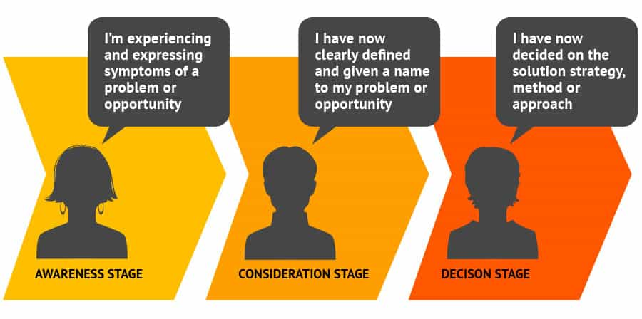 three stages of the buyers journey